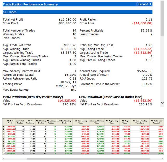 art collins ES S&P500 prediction