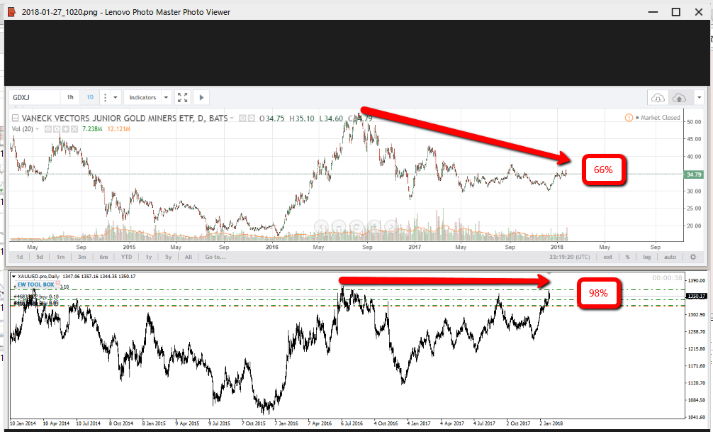 craig sloper junior gold miners prediction chart 1
