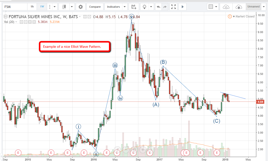 craig sloper junior gold miners prediction chart 2
