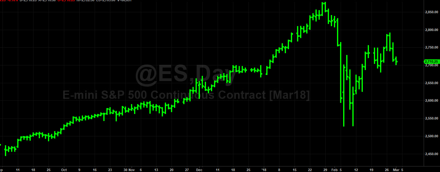 art collins ES S&P Futures prediction