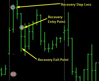 recovery-trade